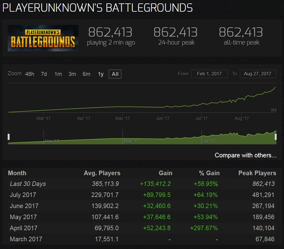 PlayerUnknown's Battlegrounds Overtakes DOTA 2 On Steam, 862K Active Players 6