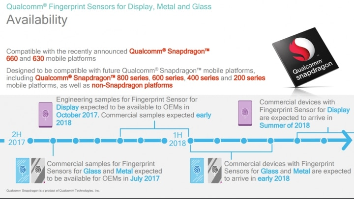 Smartphones With Display-Embedded Fingerprint Sensors Are Coming In 2018