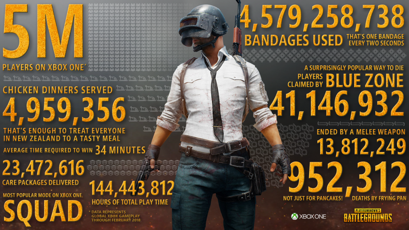 PUBG Hits 5M On The Xbox One 3